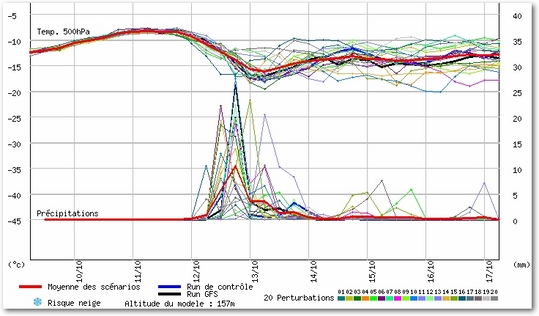Ensemble del modelo americano para los próximos días. Vemos que para la jornada del miércoles 12 la mayoría de los escenarios de la salida sostienen la lluvia e inestabilidad. También se puede apreciar la bajada de las temperaturas en altura relativa de 500hPa por la transición de masas de aire.